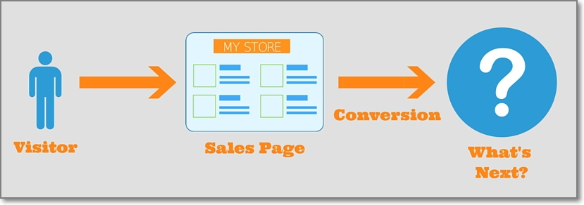 Post-Conversion Marketing: A Little Secret How to Enhance Customer Satisfaction And Receive Additional Benefits as a Seller